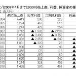 ADKがゴンゾを公開買付け 豊富な過去作と業績回復で買収価額は62億円超