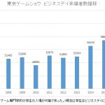 東京ゲームショウ2016 ビジネスデイ来場者数6万5000人超、前年比11%増で史上最高