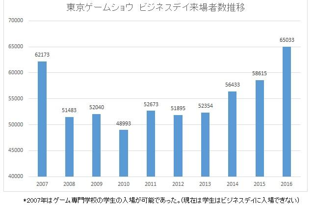 東京ゲームショウ ビジネスデイ 来場者数 推移