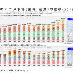 日本のアニメ産業1兆8253億円、前年比12%増 海外・ライブが急伸 「アニメ産業レポート2016」刊行