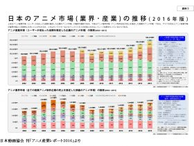 2015年の国内アニメ産業市場