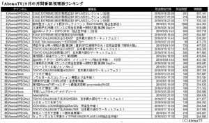 AbemaTV2016年9月月間番組視聴者数ランキング