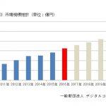 国内動画配信市場1630億円 DCAJ調べ 21年に2570億円まで成長