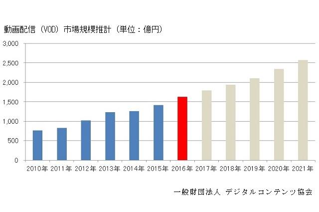 『動画配信(VOD)市場調査レポート2017』