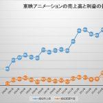 東映アニメ、年間売上高が初の400億円台へ 業績予想を大幅上方修正