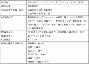 プレミアム・プラットフォーム・ジャパン