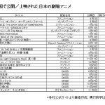 興収1位は「君の名は。」2017年北米公開された日本アニメイベント上映が増加