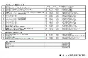 ブルーレイ/DVD売上げ