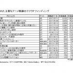 支援金額1億円突破も登場 2017年のアニメ関連クラウドファンディング