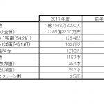 2017年興行収入10億円超え邦画アニメは10本、トップは名探偵コナン