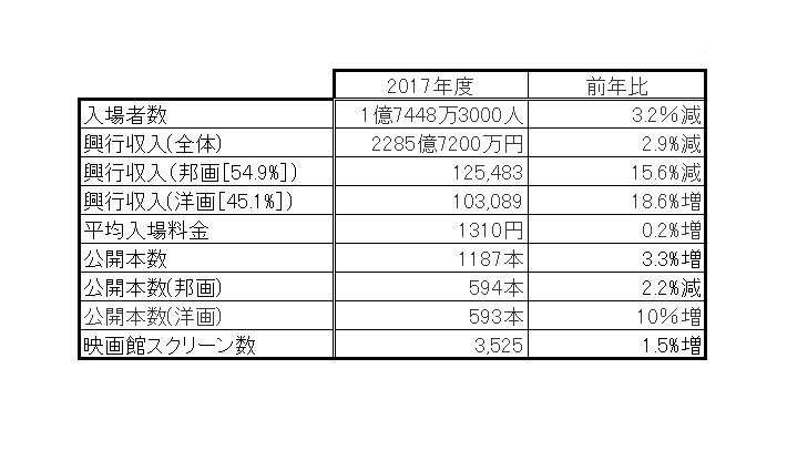映画 興行 収入 日本歴代興行成績上位の映画一覧 - Wikipedia
