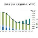 2017年音楽配信市場は8%増、573億円 サブスクリプション普及で再成長軌道に