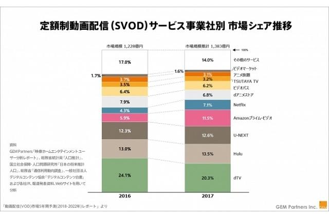 2017年動画配信市場シェア