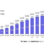国内電子コミック市場1845億円、前年比14%増で高い成長続く マンガアプリ広告も100億円超