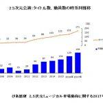 2017年「2.5次元舞台」市場は156億円 老舗が本格参戦で前年比21%増