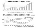 「アニメ産業レポート」