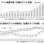 日本アニメ産業の世界市場が過去最高 海外市場1兆円に迫る