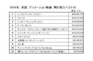 2018年 米国アニメーション映画興行収入ベスト10