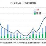 国内音楽ソフト市場2403億円、前年比4%増に反転 アナログレコードが急伸