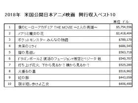 2018年 米国公開日本アニメ映画 興行収入ベスト10