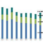 国内音楽市場は3048億円 3年ぶりに増加 音楽ビデオ・ストリーミングが牽引