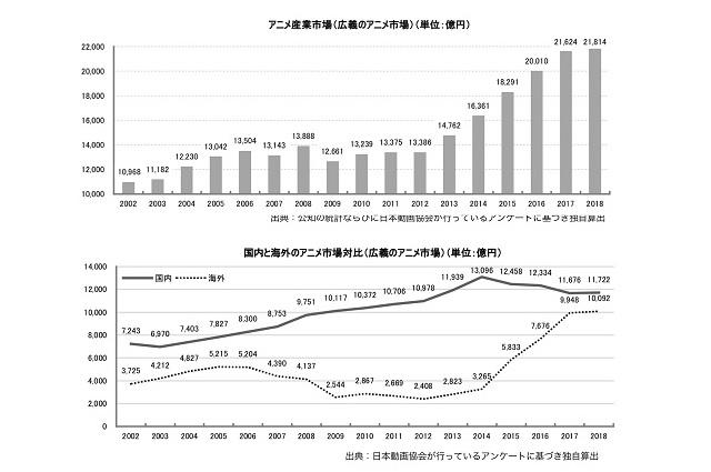 「アニメ産業レポート2019」
