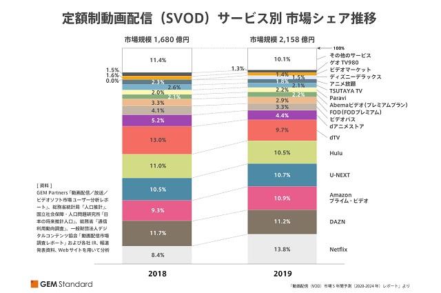 「動画配信(VOD)市場5年間予測(2020-2024年)レポート」