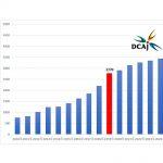 2019年国内動画配信市場26%成長、デジタルコンテンツ協会調べ