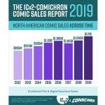 北米コミックス市場が過去最高の12億ドル超え、一般書店販売が専門店を逆転
