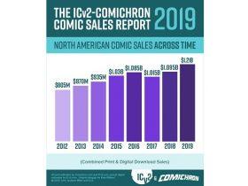北米のコミックス市場