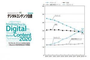 デジタルコンテンツ白書2020