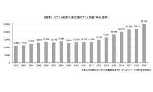 アニメ市場2兆5000億円