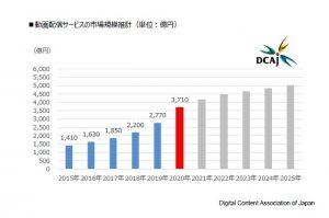 動画配信市場調査レポート 2021
