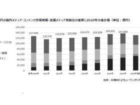 「日本と世界のメディア×コンテンツ市場データベース2021 Vol.14」