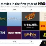 HBO maxで最も観られた映画ベスト10に「ハウル」や「千と千尋」も