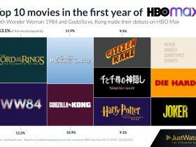 HBO Max 1 year Recap Story
