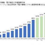 2020年電子コミック市場が4000億円突破、マンガアプリ広告は260億円