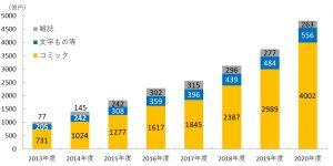 電子書籍市場規模のジャンル別内訳「インプレス総合研究所『電子書籍ビジネス調査報告書2021』」