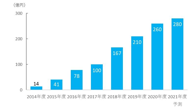 マンガアプリ広告市場規模「インプレス総合研究所『電子書籍ビジネス調査報告書2021』」