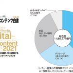 2020年コンテンツ産業9年ぶりのマイナス 「デジタルコンテンツ白書2021」発表
