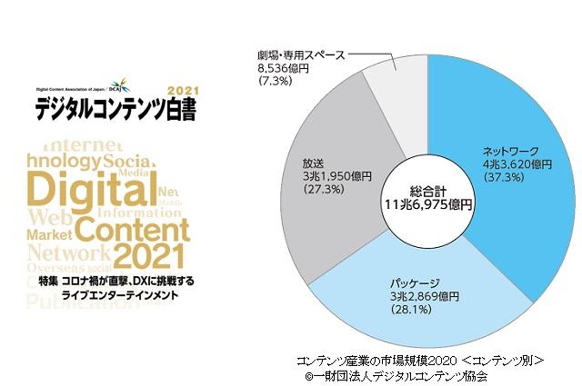 デジタルコンテンツ白書2021