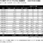 105年間で1万4千作品17万話、アニメ総合データベース「アニメ大全」来春公開